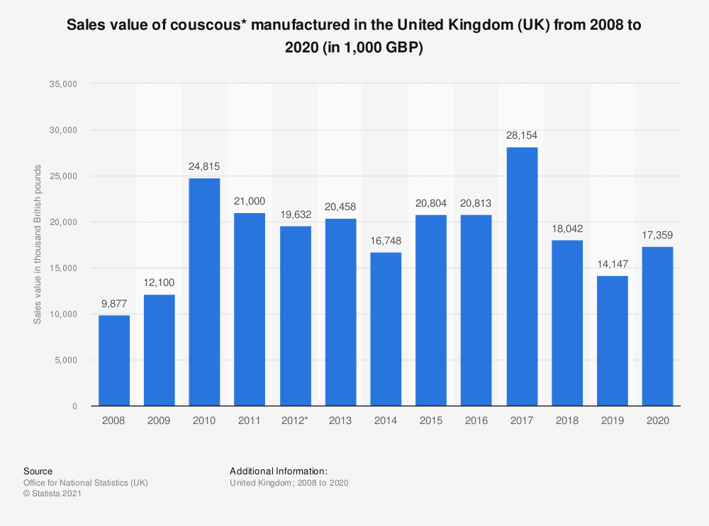 Statistic: Sales value of couscous* manufactured in the United Kingdom (UK) from 2008 to 2018 (in 1,000 GBP) | Statista