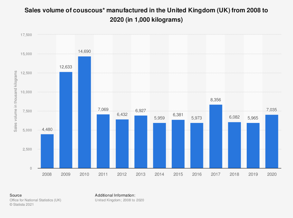 Statistic: Sales volume of couscous* manufactured in the United Kingdom (UK) from 2008 to 2019 (in 1,000  kilograms) | Statista