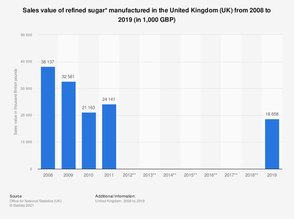 Statistic: Sales value of refined sugar* manufactured in the United Kingdom (UK) from 2008 to 2018 (in 1,000 GBP) | Statista
