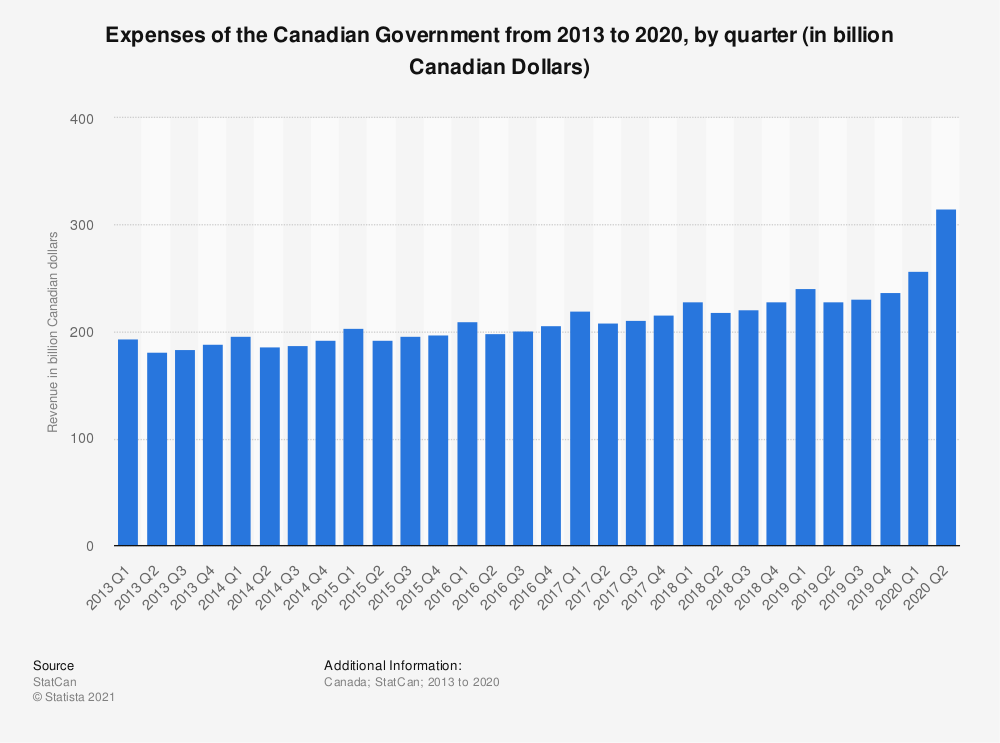 Statistic: Expenses of the Canadian Government from 2013 to 2017, by quarter (in billion Canadian Dollars) | Statista