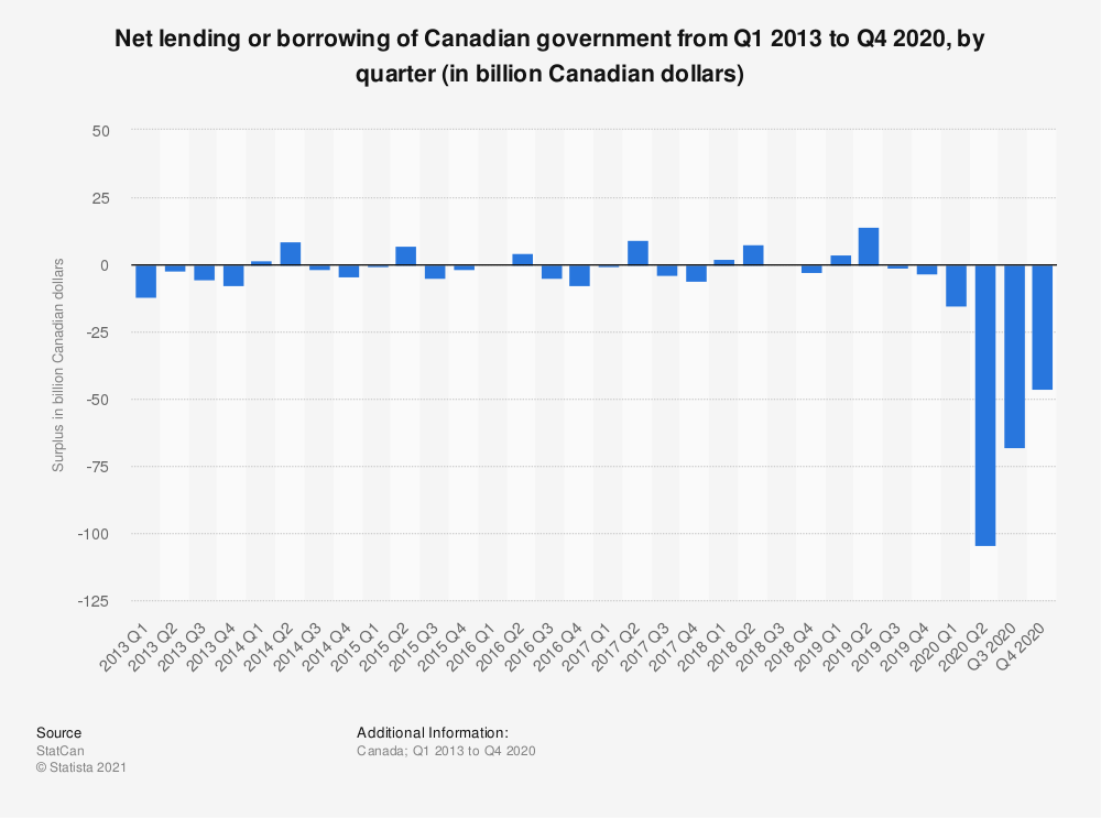Statistic: Net lending or borrowing of Canadian Government from 2013 to 2020, by quarter (in billion Canadian Dollars) | Statista