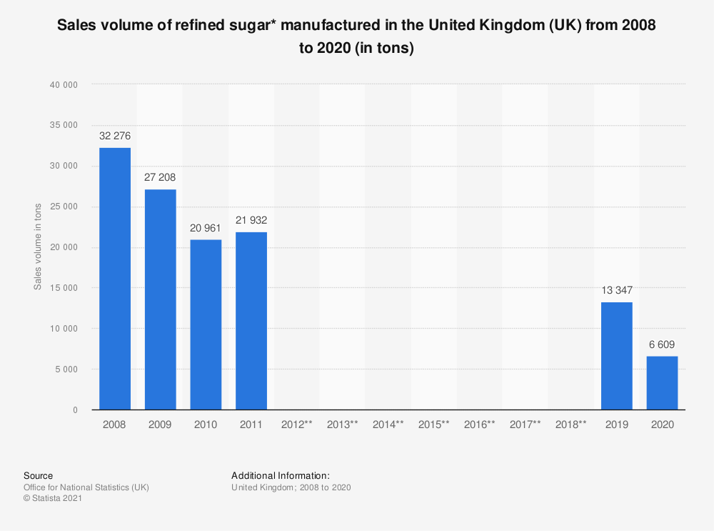 Statistic: Sales volume of refined sugar* manufactured in the United Kingdom (UK) from 2008 to 2018 (in tons)   Statista