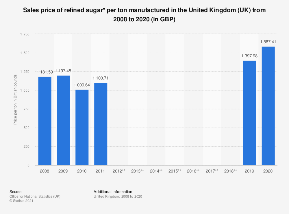 Statistic: Sales price of refined sugar* per ton manufactured in the United Kingdom (UK) from 2008 to 2018 (in GBP) | Statista