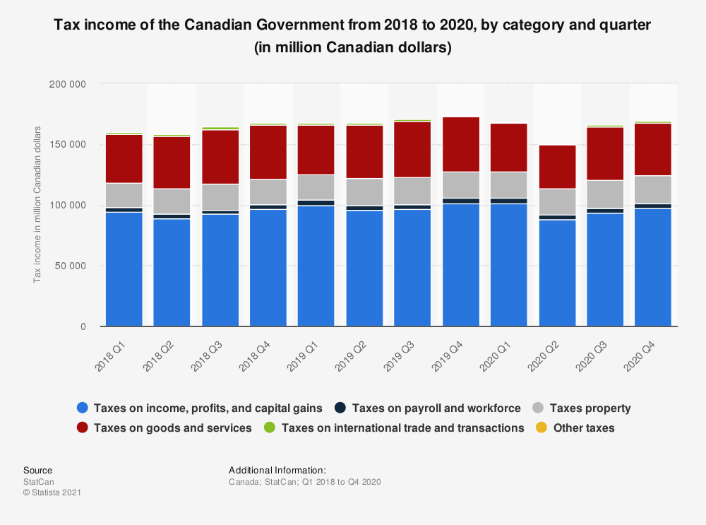 Statistic: Tax income of the Canadian Government from 2015 to 2020, by category and quarter (in million Canadian Dollars) | Statista