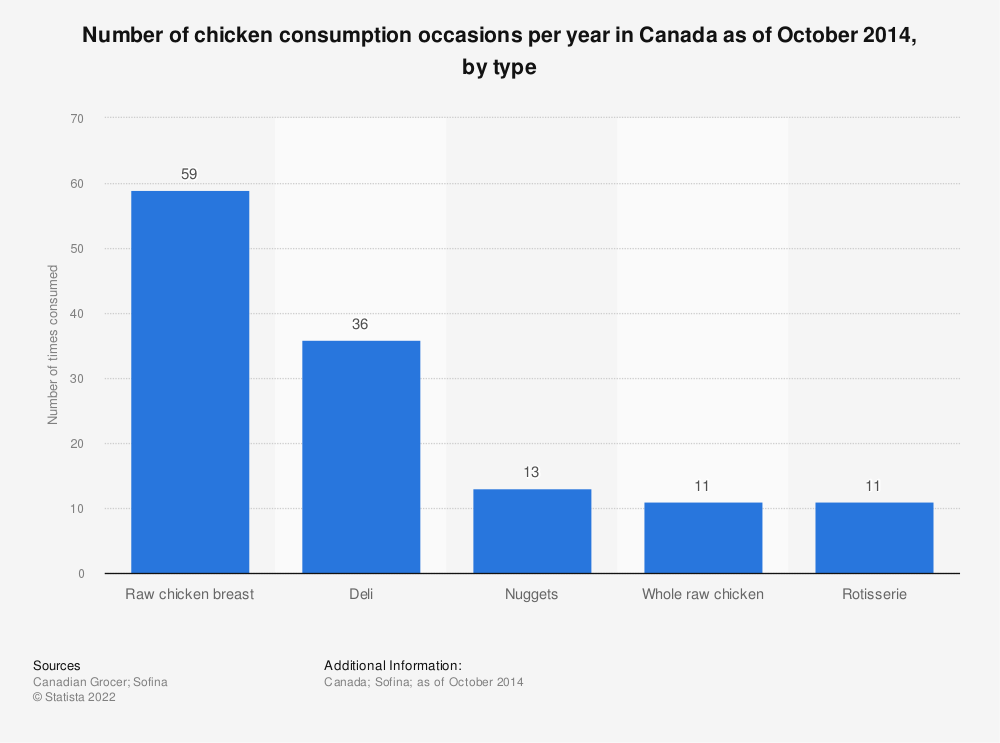 Statistic: Number of chicken consumption occasions per year in Canada as of October 2014, by type  | Statista