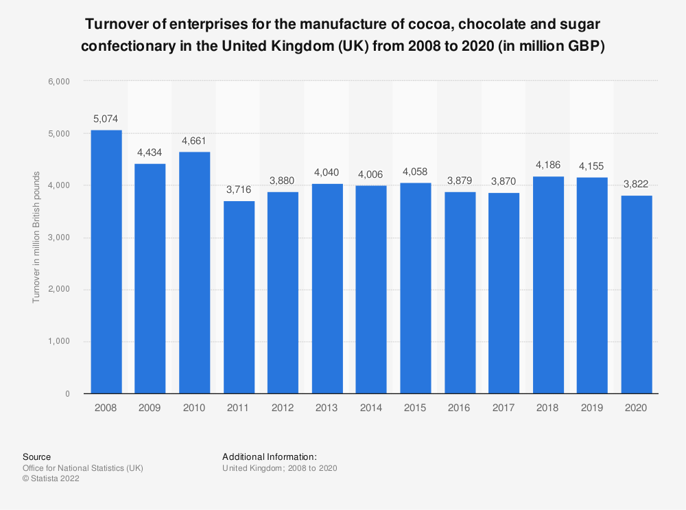 Statistic: Turnover of enterprises for the manufacture of cocoa, chocolate and sugar confectionary in the United Kingdom (UK) from 2008 to 2019 (in million GBP) | Statista