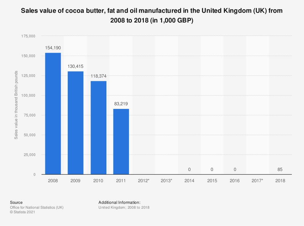Statistic: Sales value of cocoa butter, fat and oil manufactured in the United Kingdom (UK) from 2008 to 2018 (in 1,000 GBP) | Statista