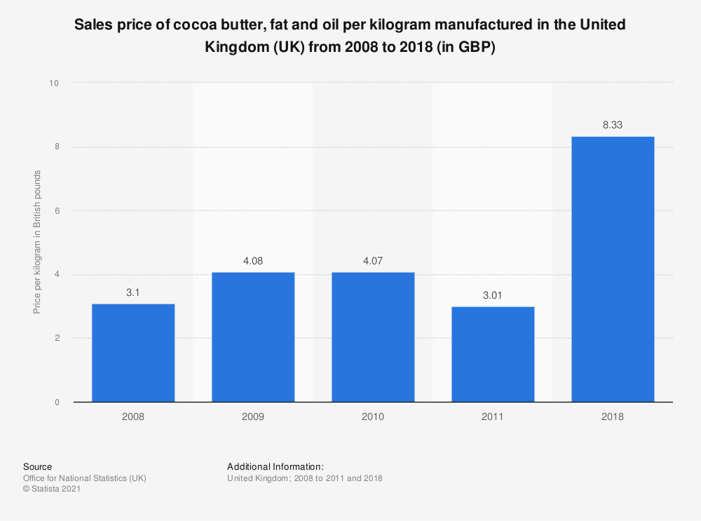 Statistic: Sales price of cocoa butter, fat and oil per kilogram manufactured in the United Kingdom (UK) from 2008 to 2018 (in GBP) | Statista