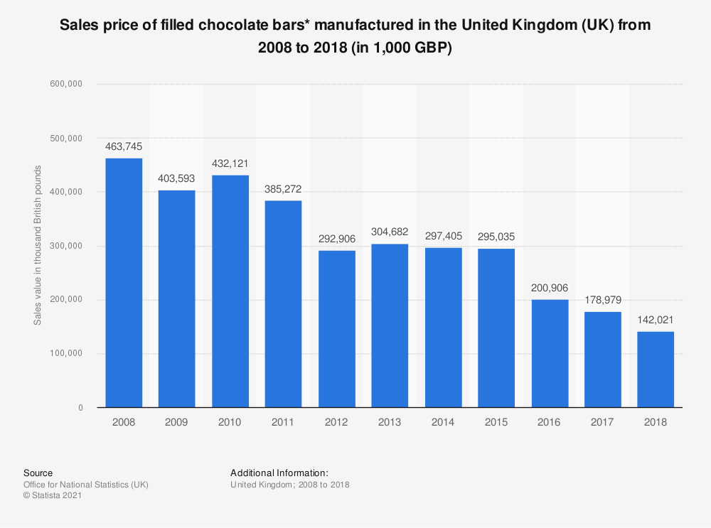 Statistic: Sales value of filled chocolate bars* manufactured in the United Kingdom (UK) from 2008 to 2018 (in 1,000 GBP) | Statista