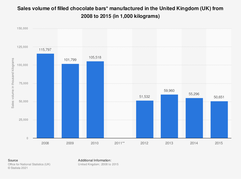 Statistic: Sales volume of filled chocolate bars* manufactured in the United Kingdom (UK) from 2008 to 2015 (in 1,000  kilograms)   Statista