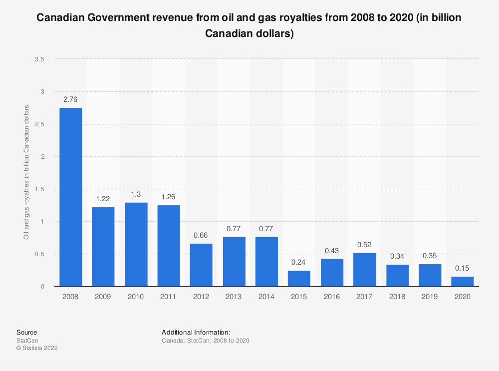 Statistic: Canadian Government revenue from oil and gas royalties 2008-2017 (in billion Canadian dollars) | Statista