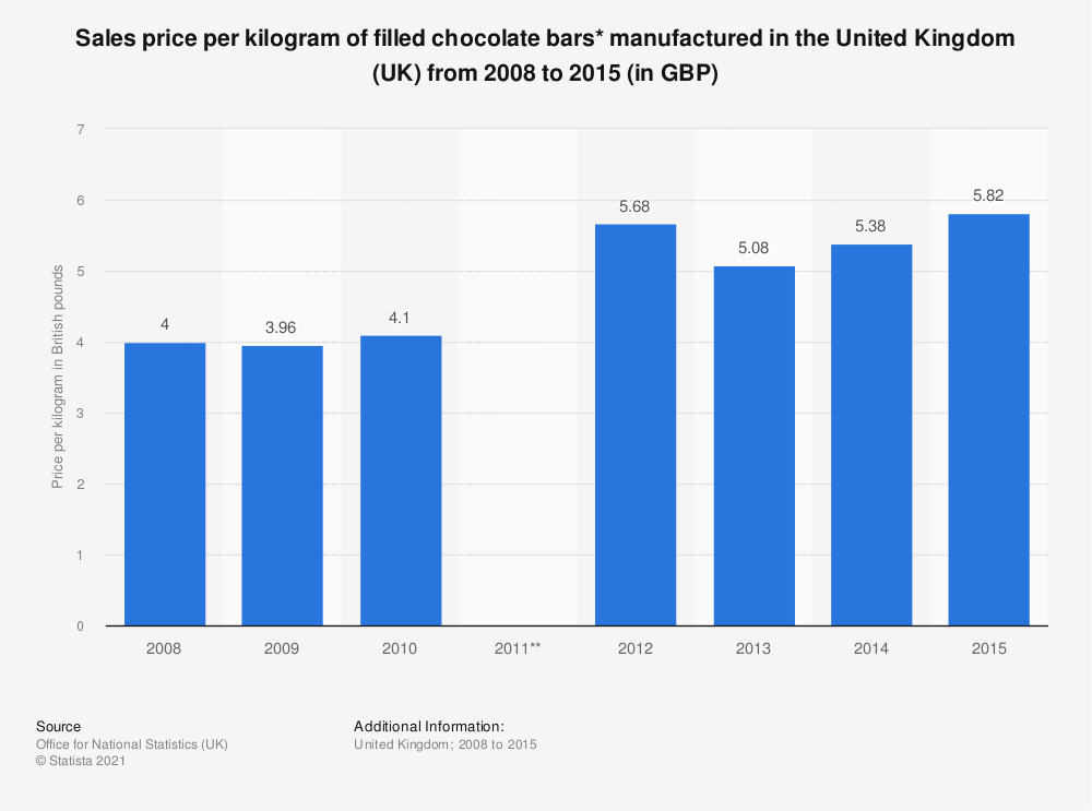 Statistic: Sales price per kilogram of filled chocolate bars* manufactured in the United Kingdom (UK) from 2008 to 2015 (in GBP) | Statista