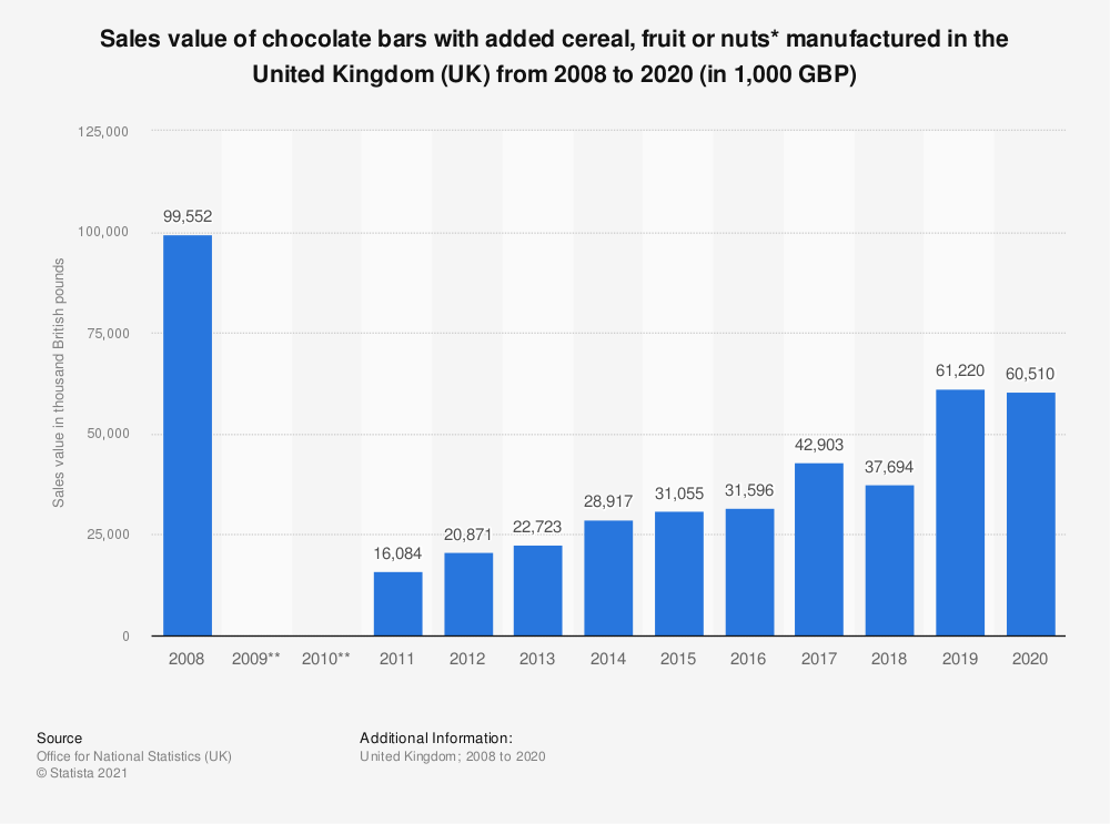 Statistic: Sales value of chocolate bars with added cereal, fruit or nuts* manufactured in the United Kingdom (UK) from 2008 to 2019 (in 1,000 GBP) | Statista