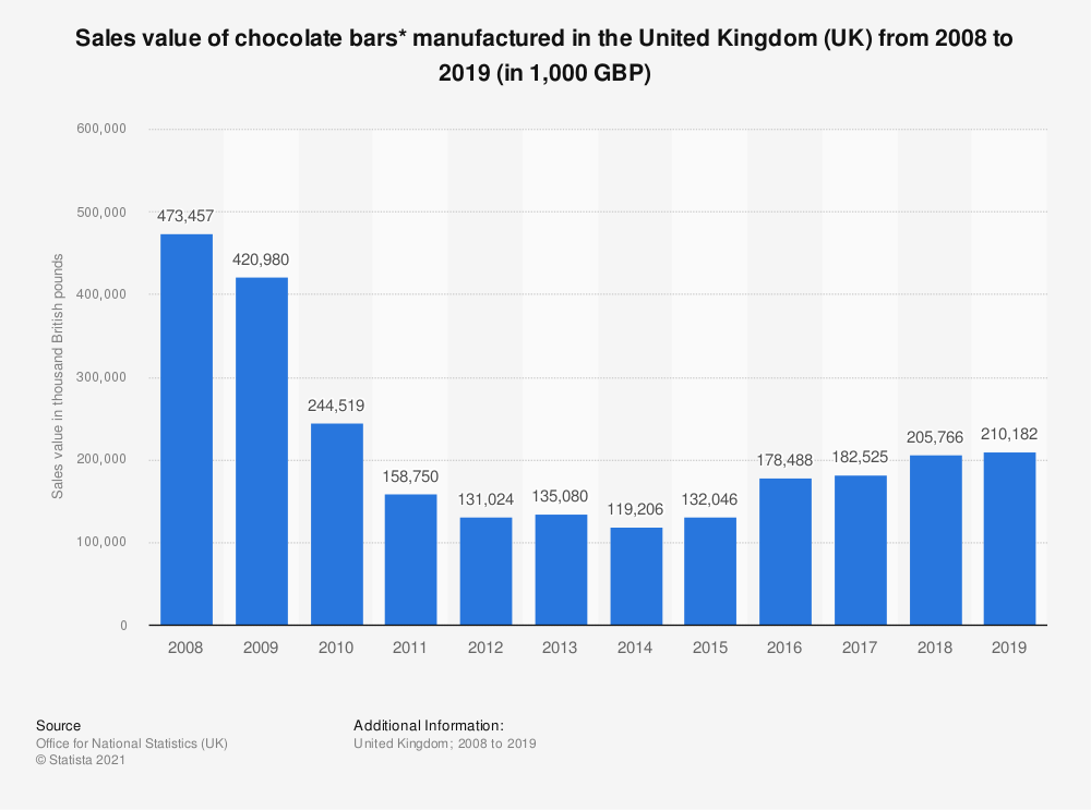 Statistic: Sales value of chocolate bars* manufactured in the United Kingdom (UK) from 2008 to 2019 (in 1,000 GBP) | Statista