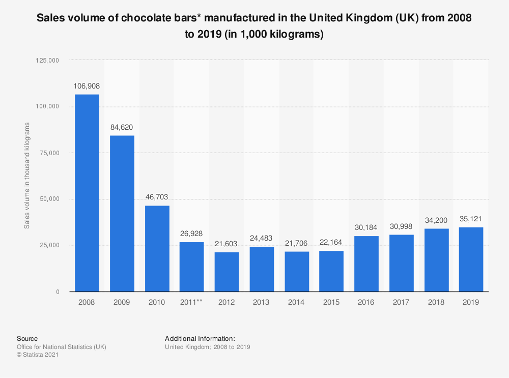 Statistic: Sales volume of chocolate bars* manufactured in the United Kingdom (UK) from 2008 to 2019 (in 1,000 kilograms) | Statista