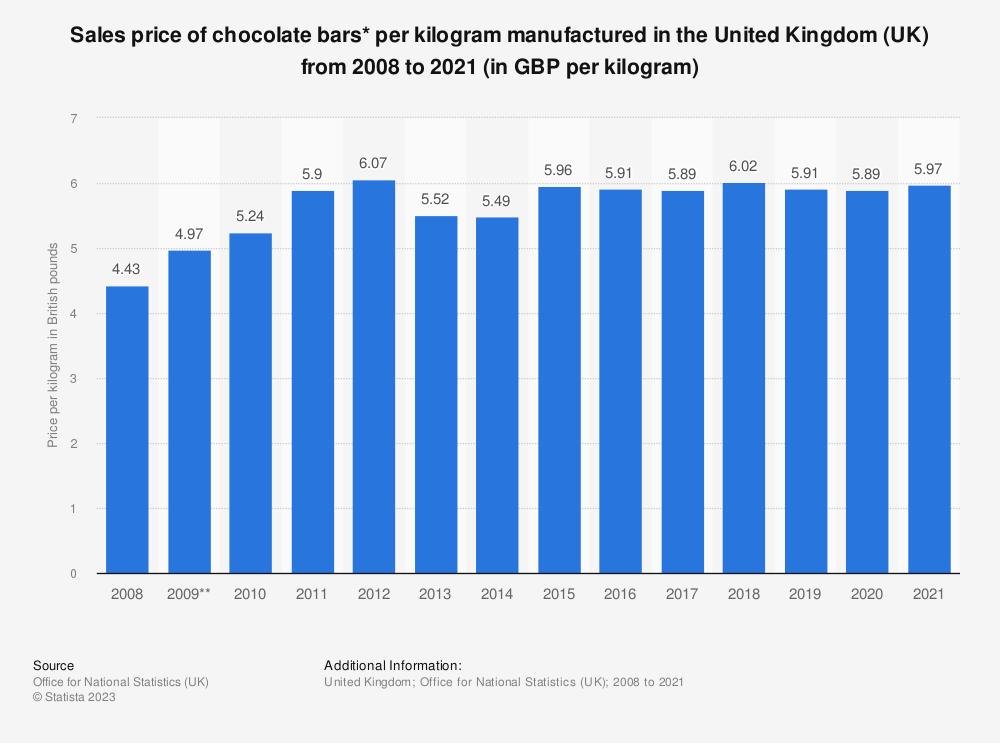 Statistic: Sales price of chocolate bars* per kilogram manufactured in the United Kingdom (UK) from 2008 to 2019 (in GBP per kilogram) | Statista