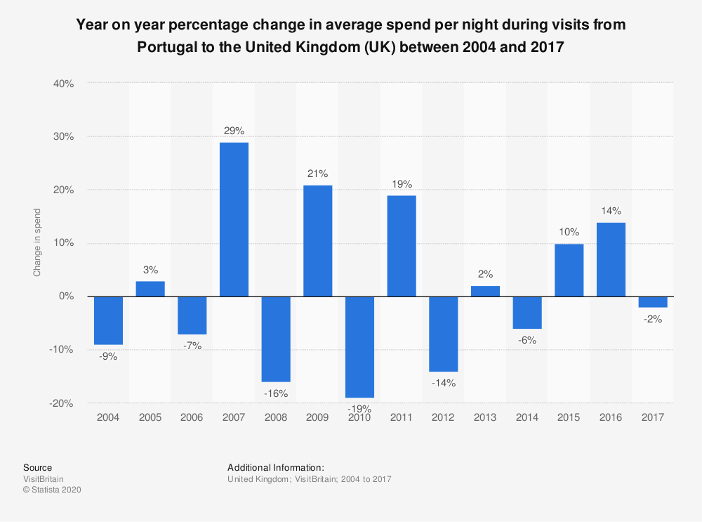 Statistic: Year on year percentage change in average spend per night during visits from Portugal to the United Kingdom (UK) between 2004 and 2017 | Statista