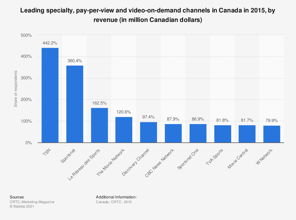 Statistic: Leading specialty, pay-per-view and video-on-demand channels in Canada in 2015, by revenue (in million Canadian dollars) | Statista