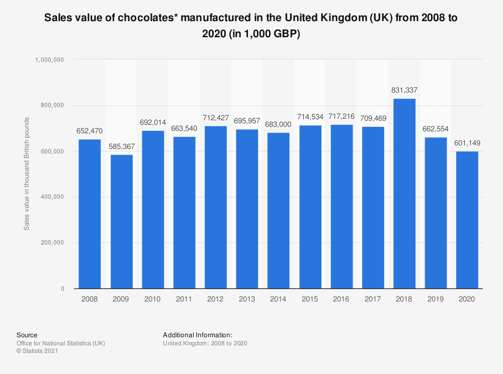 Statistic: Sales value of chocolates* manufactured in the United Kingdom (UK) from 2008 to 2018 (in 1,000 GBP)   Statista