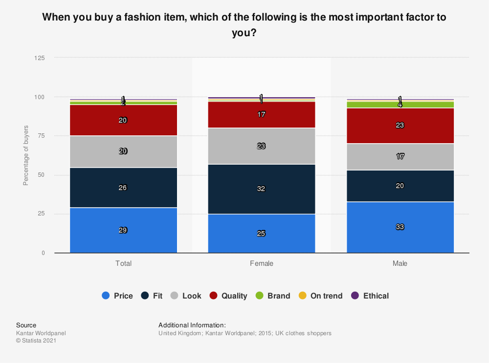 Statistic: When you buy a fashion item, which of the following is the most important factor to you? | Statista