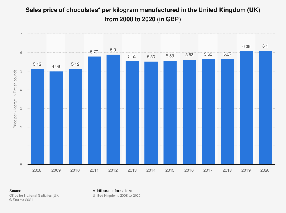 Statistic: Sales price of chocolates* per kilogram manufactured in the United Kingdom (UK) from 2008 to 2018 (in GBP) | Statista