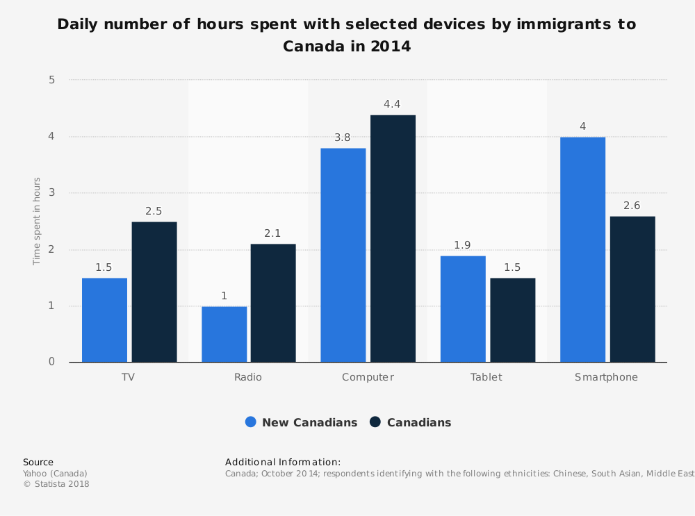 Statistic: Daily number of hours spent with selected devices by immigrants to Canada in 2014 | Statista