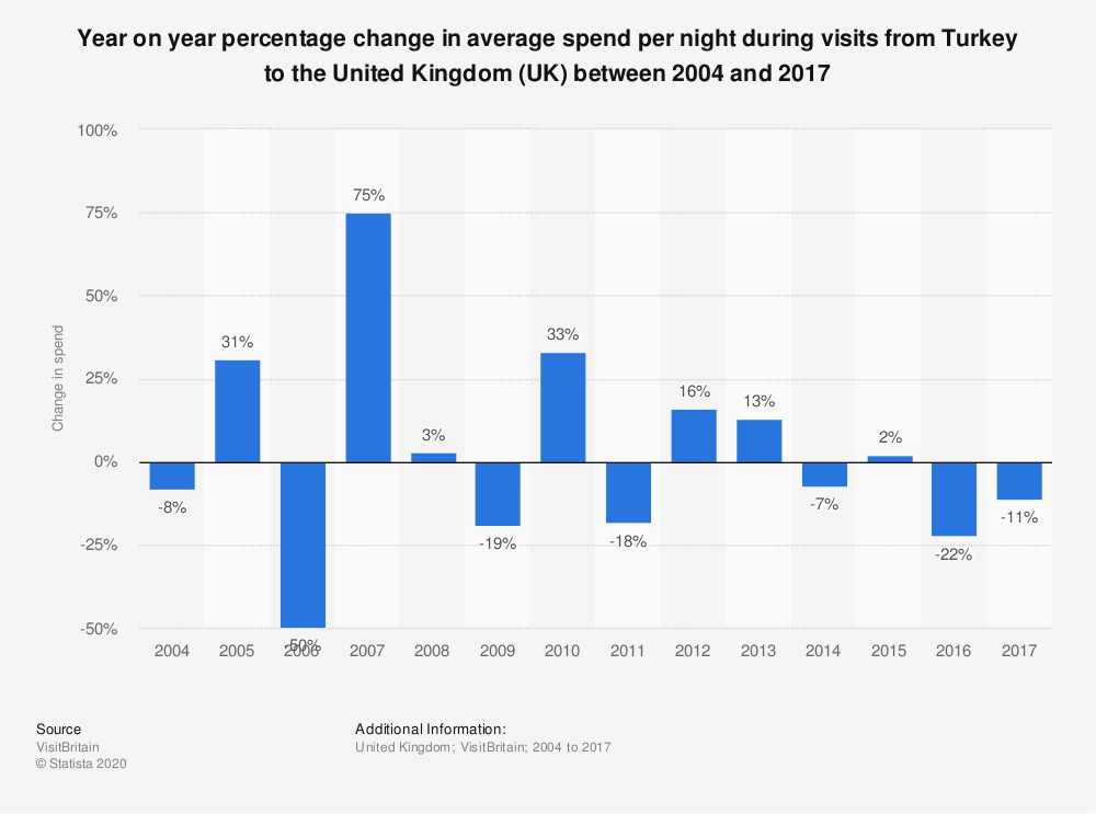 Statistic: Year on year percentage change in average spend per night during visits from Turkey to the United Kingdom (UK) between 2004 and 2017   Statista