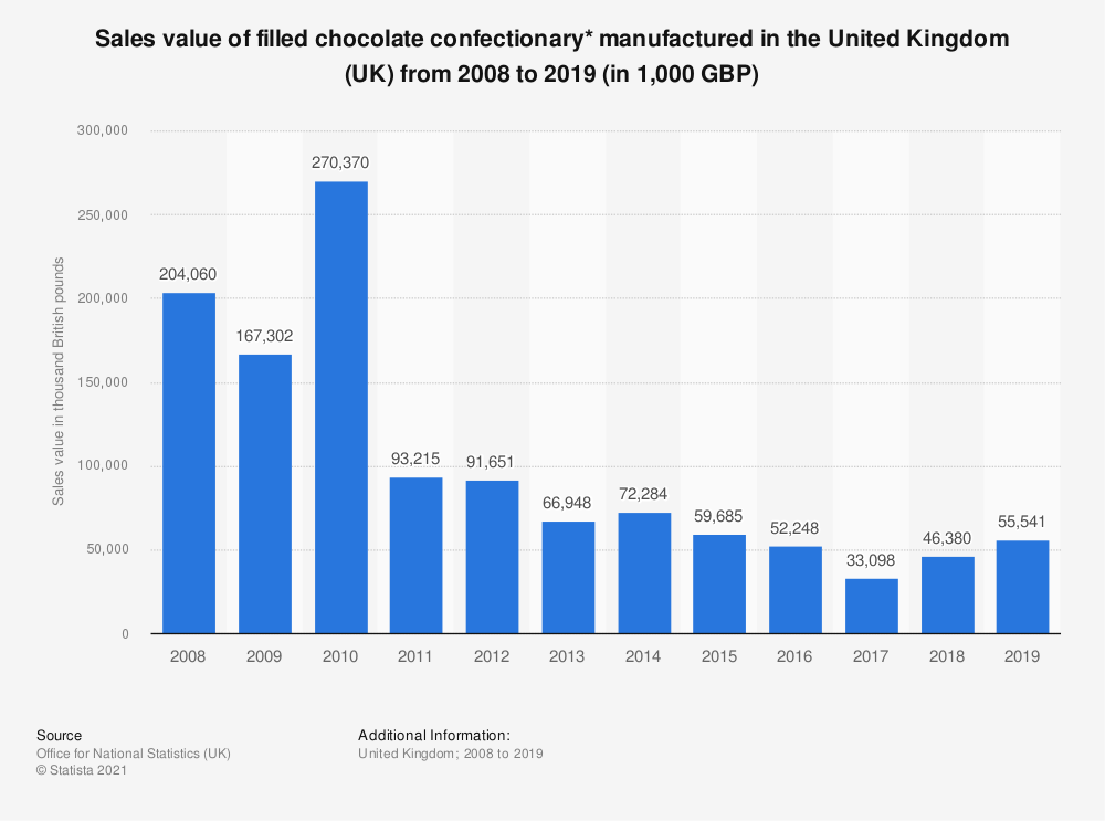 Statistic: Sales value of filled chocolate confectionary* manufactured in the United Kingdom (UK) from 2008 to 2018 (in 1,000 GBP) | Statista