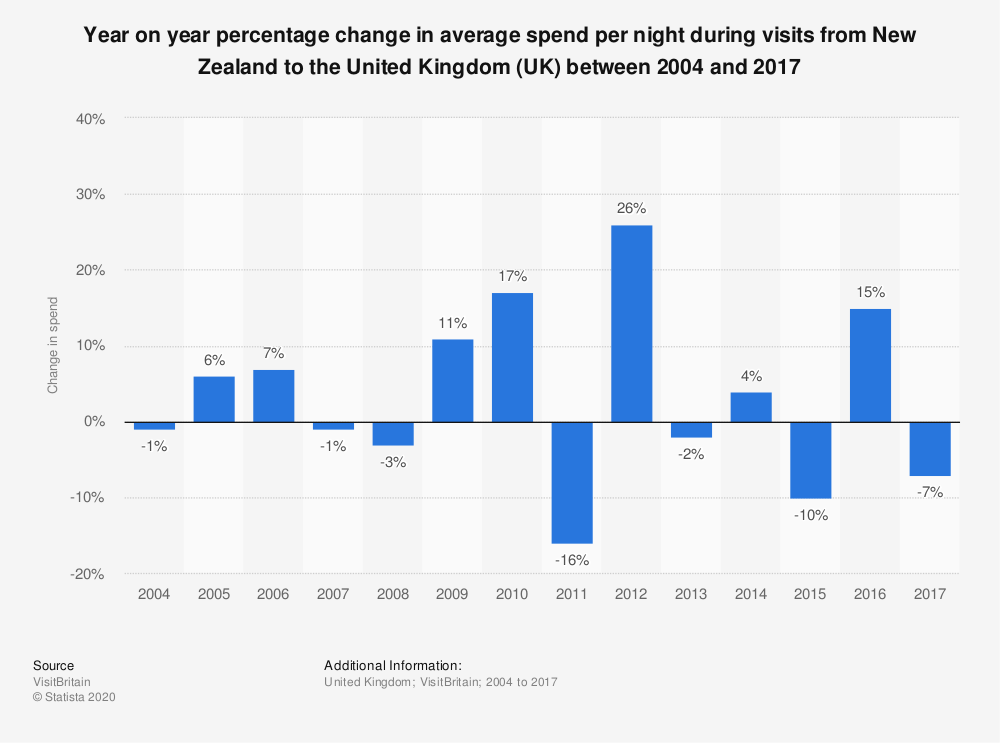 Statistic: Year on year percentage change in average spend per night during visits from New Zealand to the United Kingdom (UK) between 2004 and 2017 | Statista