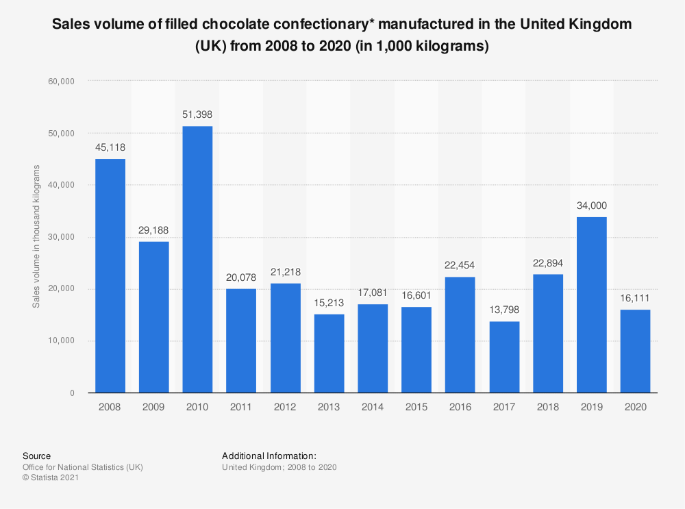 Statistic: Sales volume of filled chocolate confectionary* manufactured in the United Kingdom (UK) from 2008 to 2018 (in 1,000  kilograms) | Statista