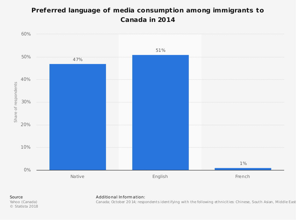 Statistic: Preferred language of media consumption among immigrants to Canada in 2014 | Statista