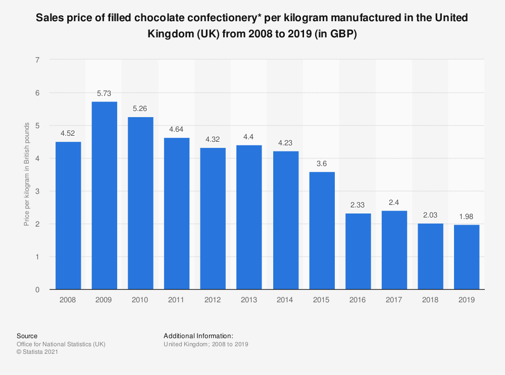 Statistic: Sales price of filled chocolate confectionery* per kilogram manufactured in the United Kingdom (UK) from 2008 to 2017 (in GBP) | Statista
