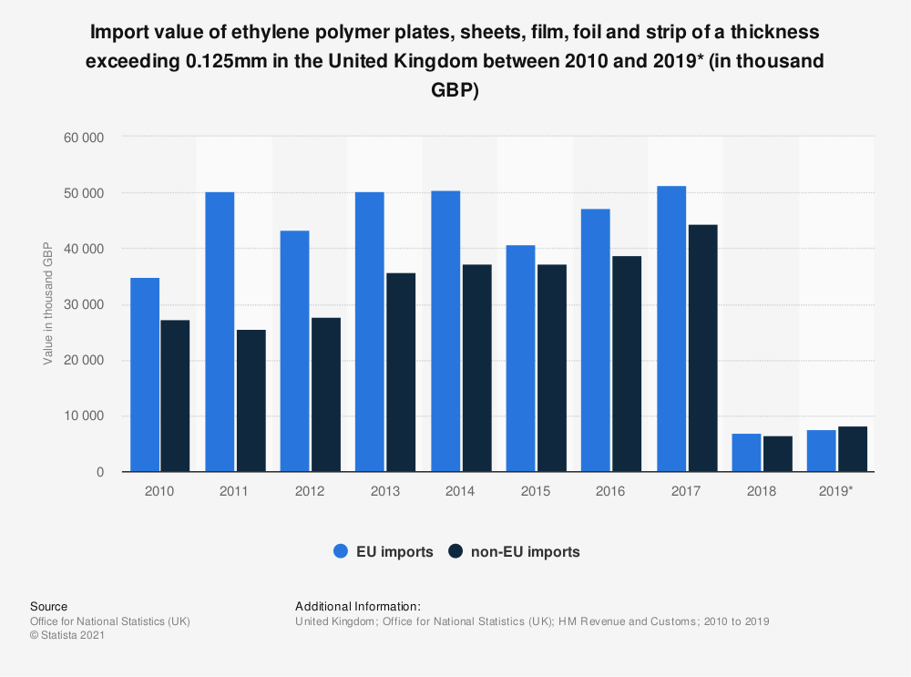 Statistic: Import value of ethylene polymer plates, sheets, film, foil and strip of a thickness exceeding 0.125mm in the United Kingdom between 2010 and 2019* (in thousand GBP)   Statista