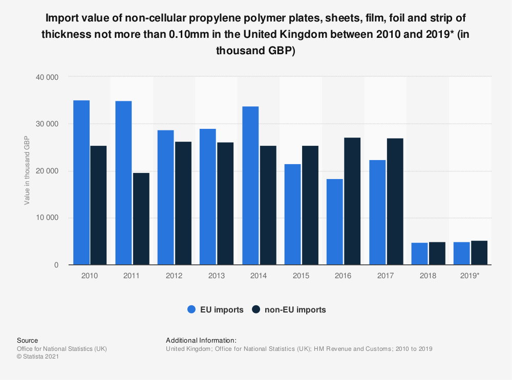 Statistic: Import value of non-cellular propylene polymer plates, sheets, film, foil and strip of thickness not more than 0.10mm in the United Kingdom between 2010 and 2019* (in thousand GBP) | Statista