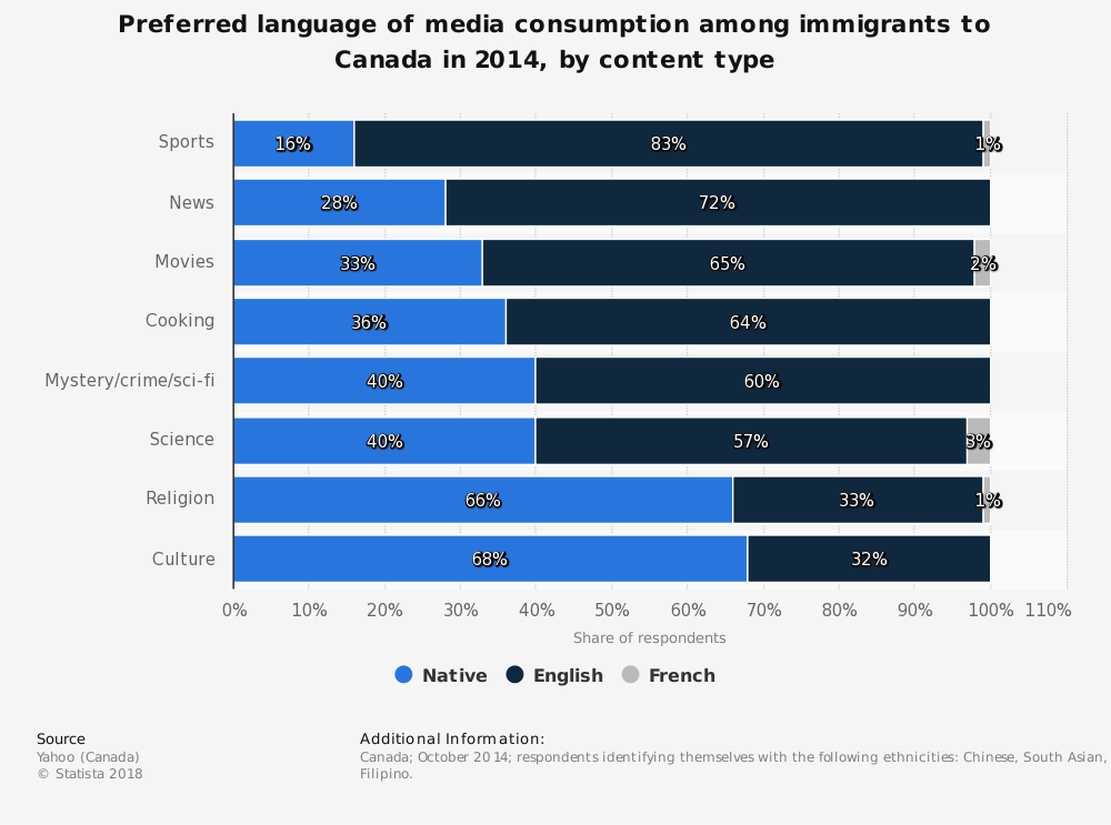 Statistic: Preferred language of media consumption among immigrants to Canada in 2014, by content type | Statista