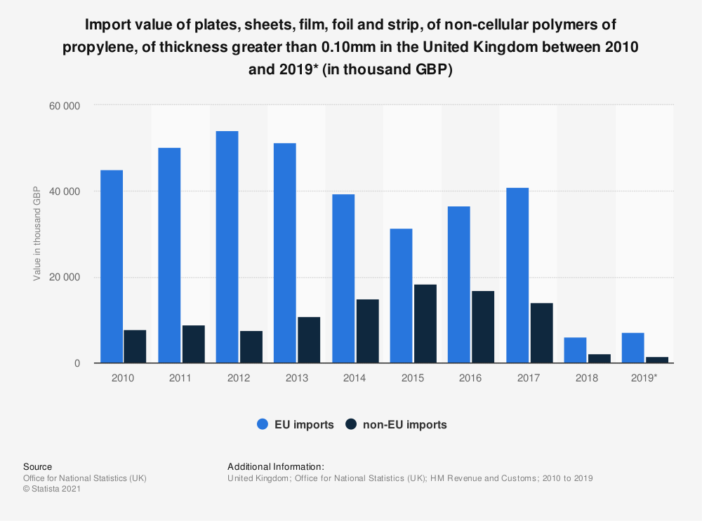 Statistic: Import value of plates, sheets, film, foil and strip, of non-cellular polymers of propylene, of thickness greater than 0.10mm in the United Kingdom between 2010 and 2019* (in thousand GBP)   Statista