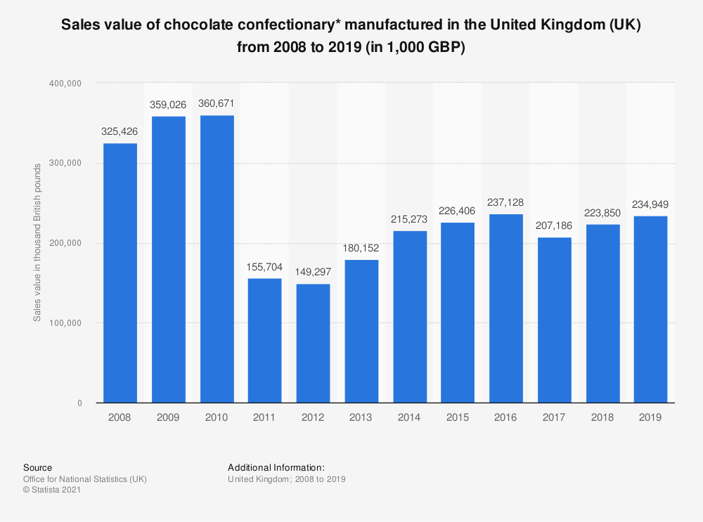 Statistic: Sales value of chocolate confectionary* manufactured in the United Kingdom (UK) from 2008 to 2019 (in 1,000 GBP) | Statista