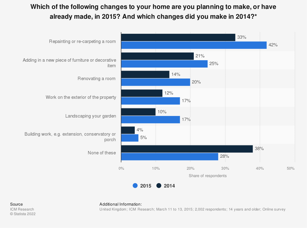 Statistic: Which of the following changes to your home are you planning to make, or have already made, in 2015? And which changes did you make in 2014?* | Statista