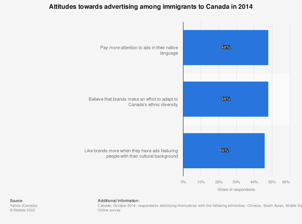 Statistic: Attitudes towards advertising among immigrants to Canada in 2014 | Statista