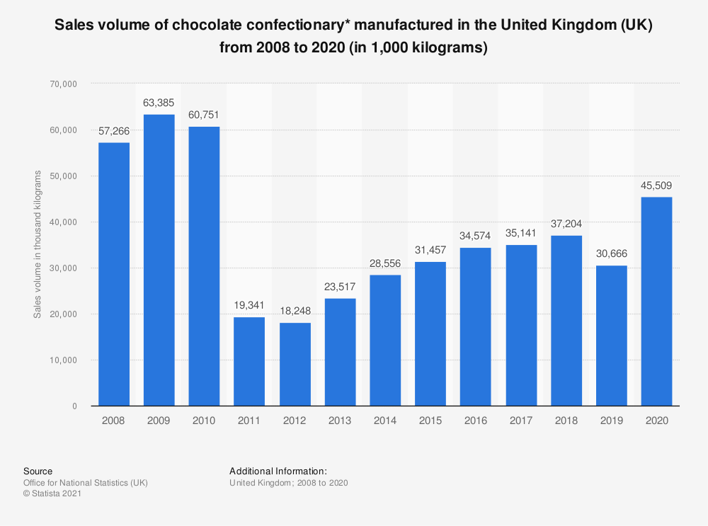 Statistic: Sales volume of chocolate confectionary* manufactured in the United Kingdom (UK) from 2008 to 2019 (in 1,000  kilograms) | Statista