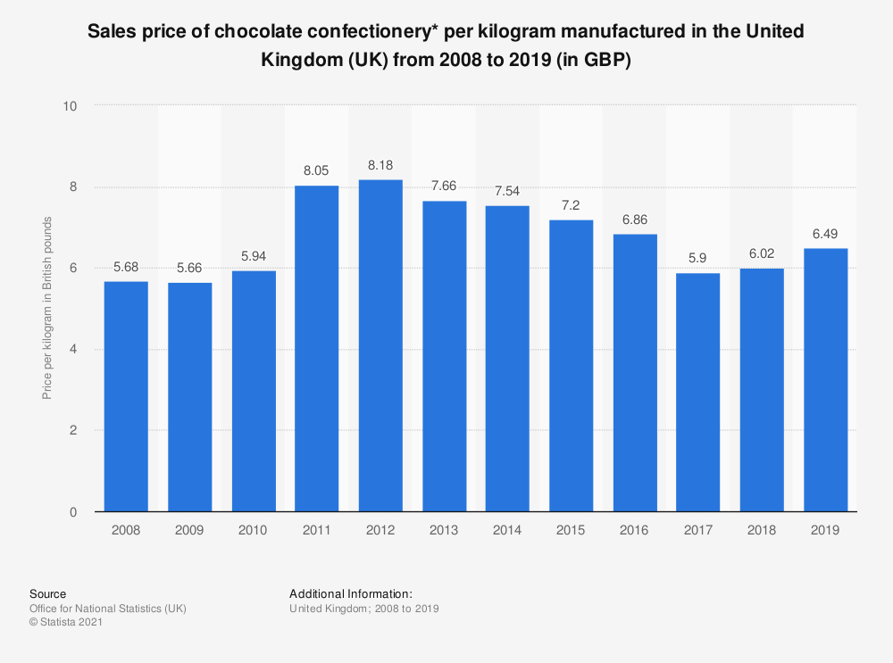 Statistic: Sales price of chocolate confectionery* per kilogram manufactured in the United Kingdom (UK) from 2008 to 2018 (in GBP) | Statista
