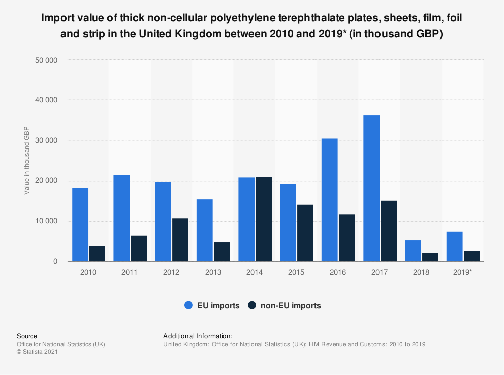 Statistic: Import value of thick non-cellular polyethylene terephthalate plates, sheets, film, foil and strip in the United Kingdom between 2010 and 2019* (in thousand GBP) | Statista