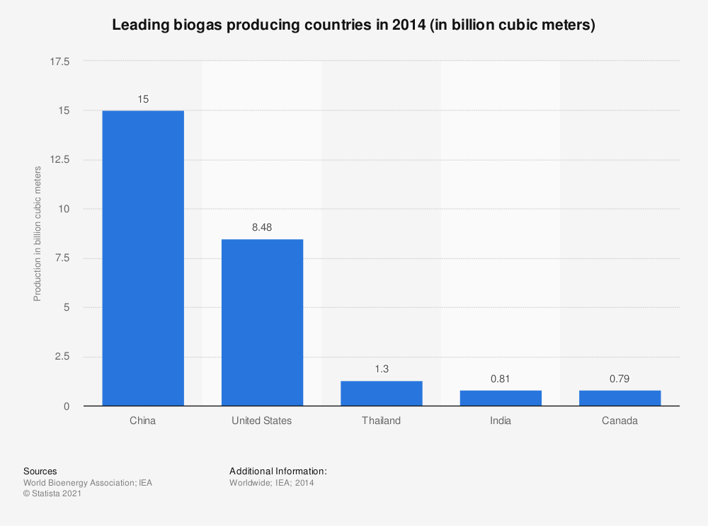 Statistic: Leading biogas producing countries in 2014 (in billion cubic meters)   Statista