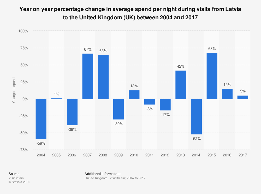 Statistic: Year on year percentage change in average spend per night during visits from Latvia to the United Kingdom (UK) between 2004 and 2017 | Statista