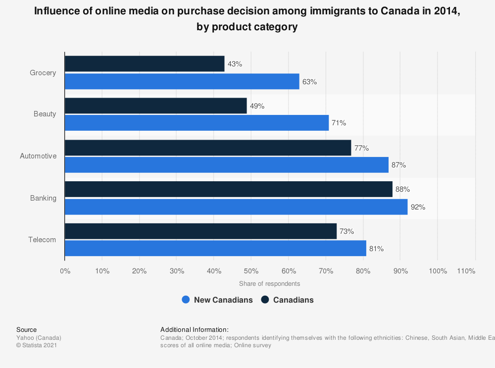 Statistic: Influence of online media on purchase decision among immigrants to Canada in 2014, by product category | Statista