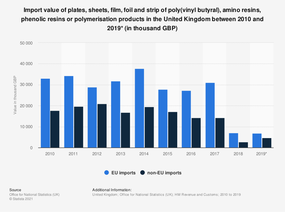 Statistic: Import value of plates, sheets, film, foil and strip of poly(vinyl butyral), amino resins, phenolic resins or polymerisation products in the United Kingdom between 2010 and 2019* (in thousand GBP) | Statista