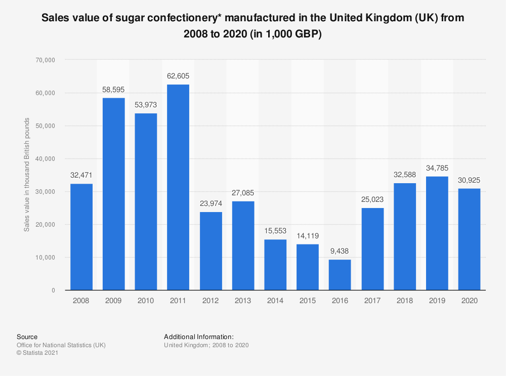 Statistic: Sales value of sugar confectionery* manufactured in the United Kingdom (UK) from 2008 to 2017 (in 1,000 GBP) | Statista
