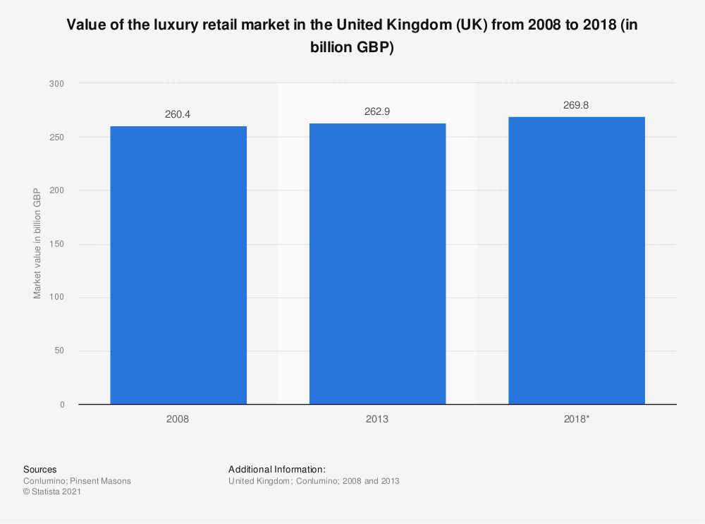 Statistic: Value of the luxury retail market in the United Kingdom (UK) from 2008 to 2018 (in billion GBP) | Statista