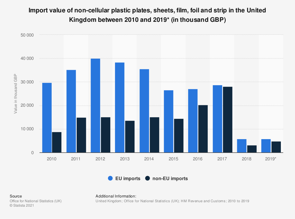 Statistic: Import value of non-cellular plastic plates, sheets, film, foil and strip in the United Kingdom between 2010 and 2019* (in thousand GBP) | Statista