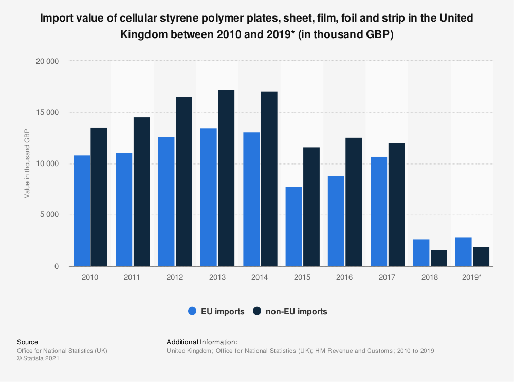 Statistic: Import value of cellular styrene polymer plates, sheet, film, foil and strip in the United Kingdom between 2010 and 2019* (in thousand GBP) | Statista